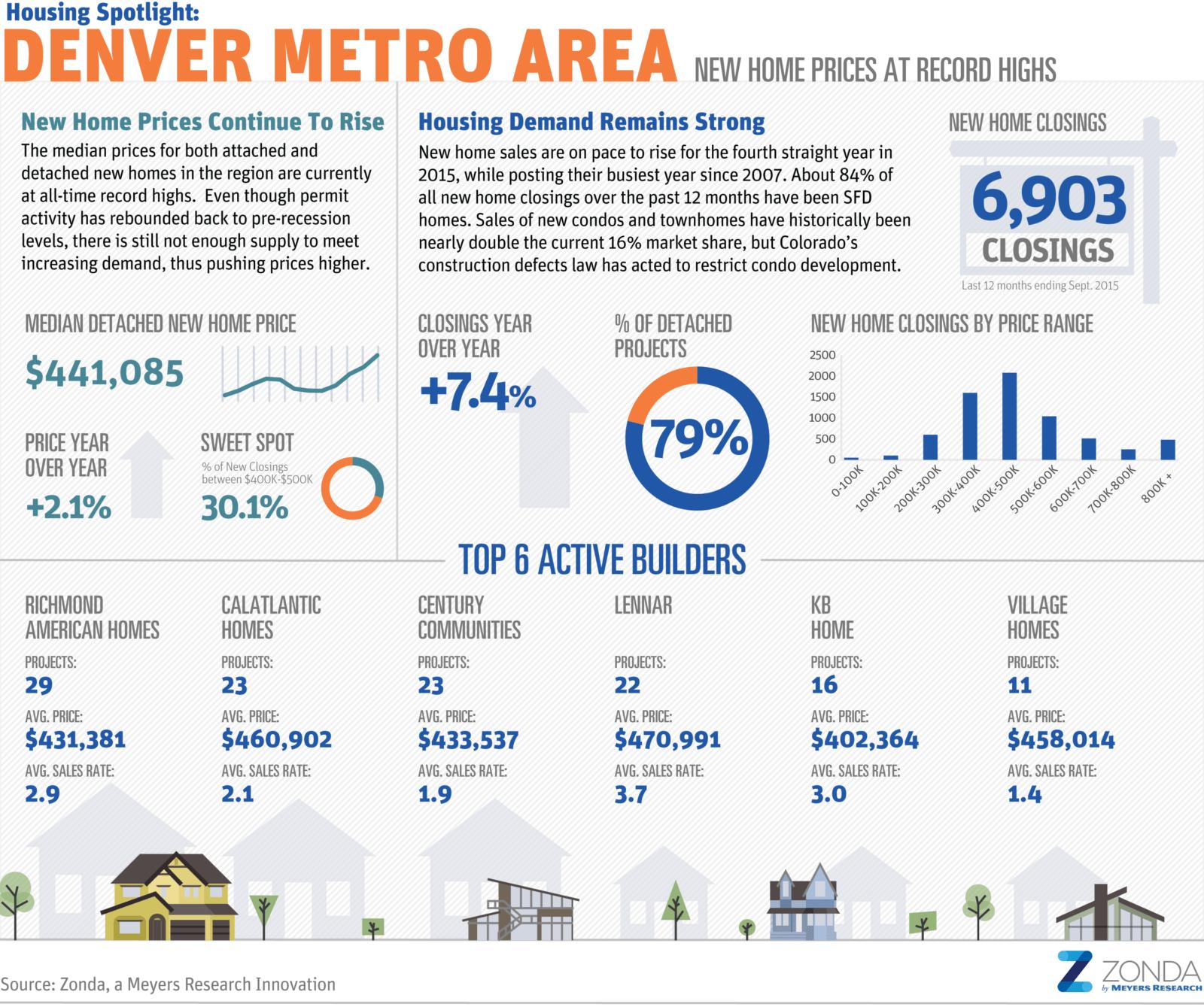 Denver Economy Mile High Rebound