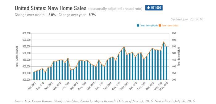 New-Sales-June
