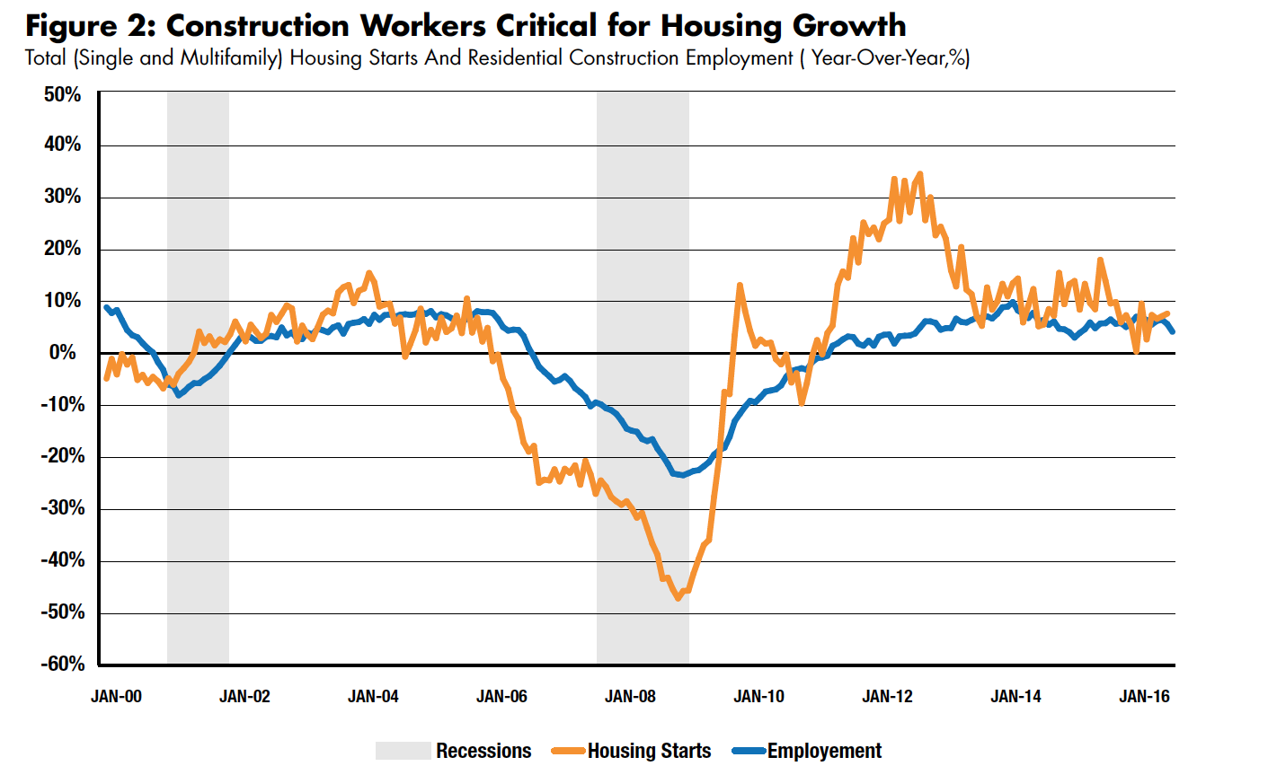 Construction Workers Critical for Housing Growth