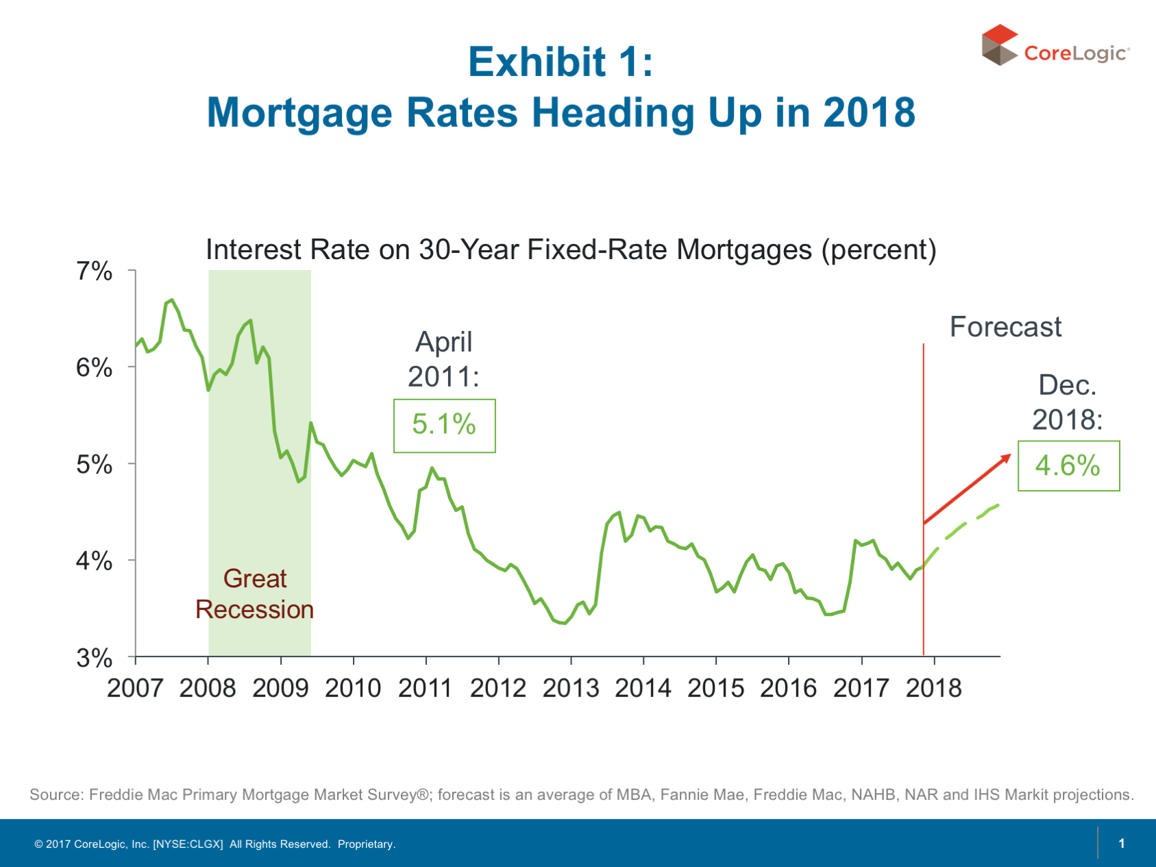 Peering into 2018: The Outlook for U S  Housing Markets